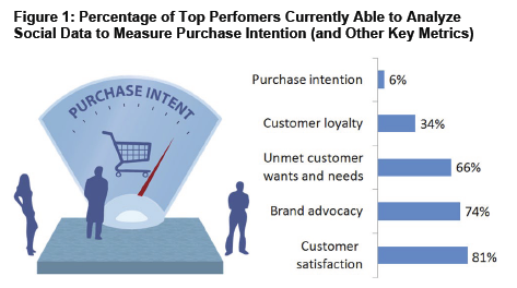 who measures purchase intent - survey of top performers by Gleanster