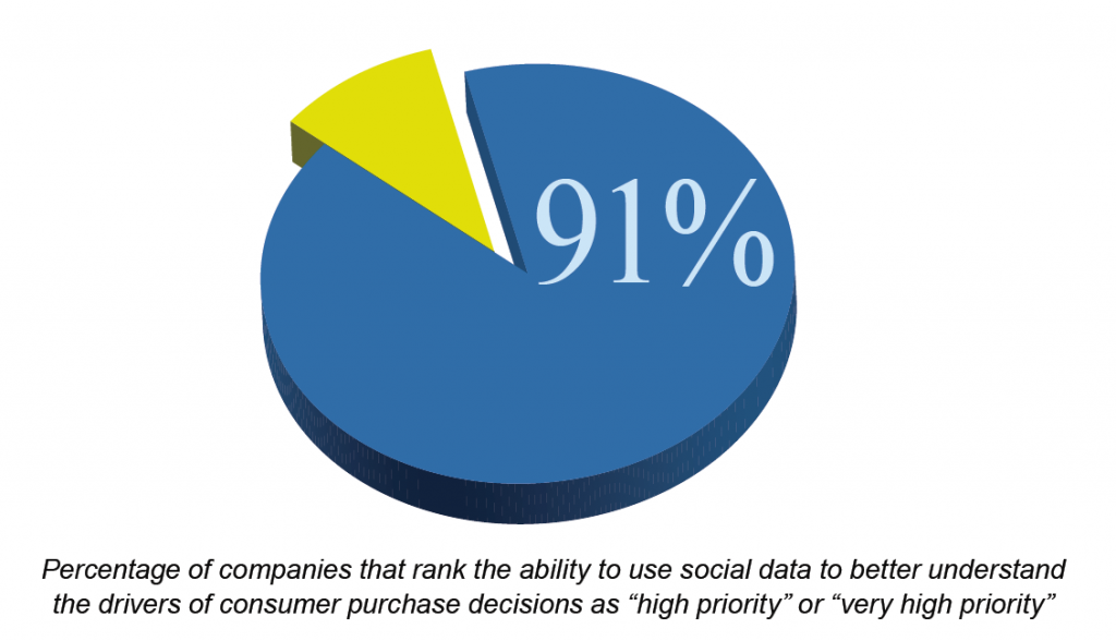 Top Performing companies that rank monitoring social data for purchase intent as a priority