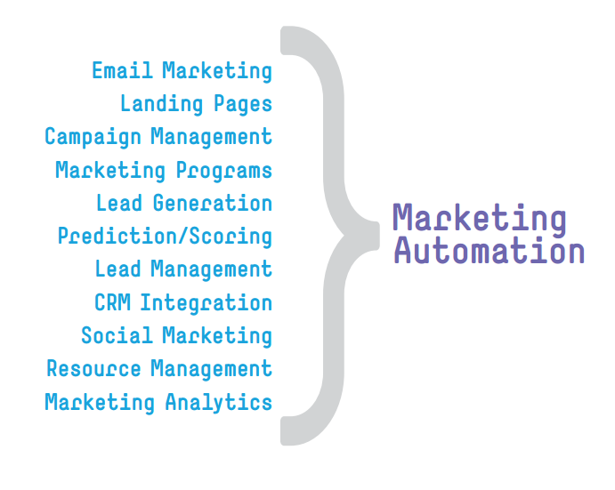 Marketing Automation features by Marketo