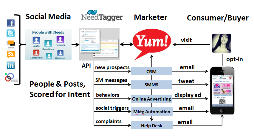 social intent powers real time marketing by NeedTagger