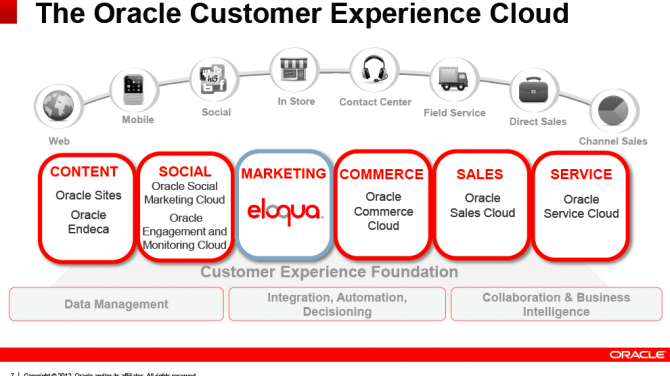 customer experience cloud Oracle Customer Experience Cloud -