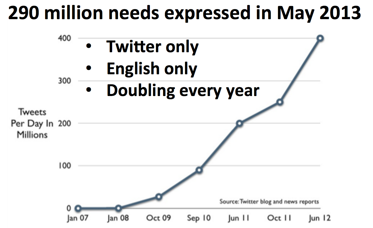 290 million needs expressed on Twitter every month (source: NeedTagger.com)