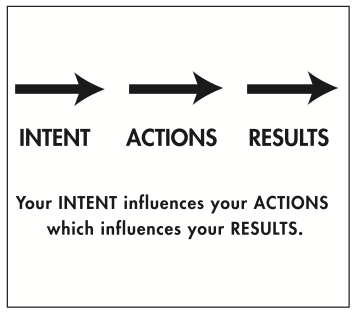 intent action results