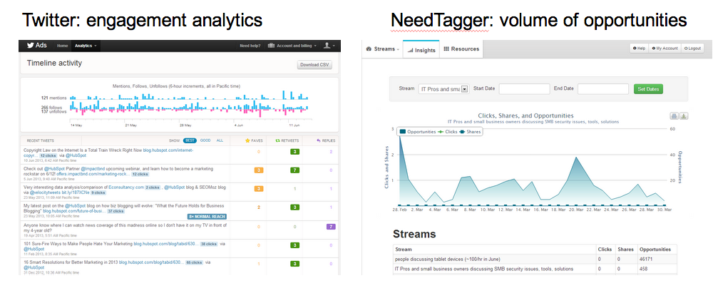 Analytics compared Twitter vs NeedTagger Snapshot 9:25:13 12:39 PM